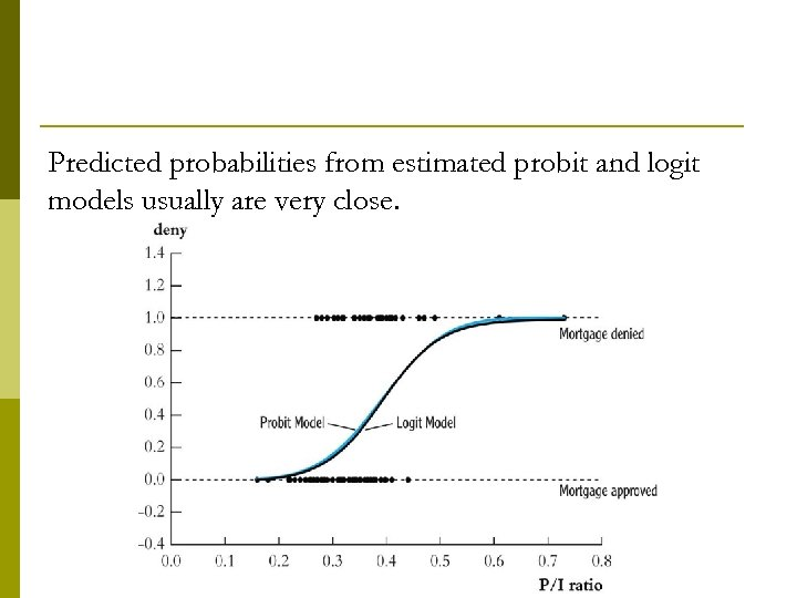 Predicted probabilities from estimated probit and logit models usually are very close.