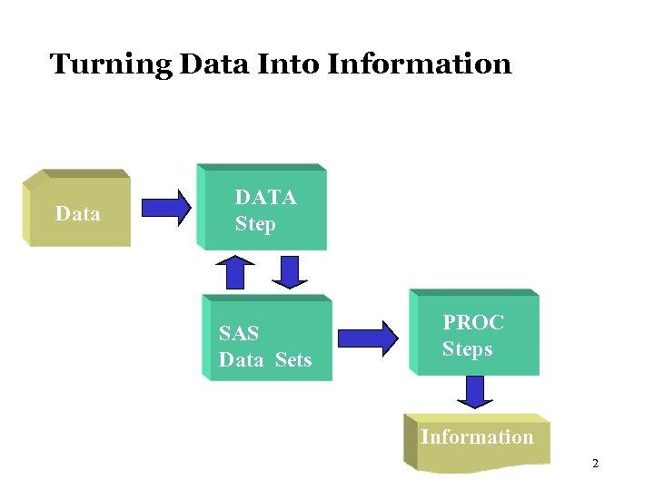 Turning Data Into Information Data DATA Step Data SAS PROC Data Sets Steps PROC