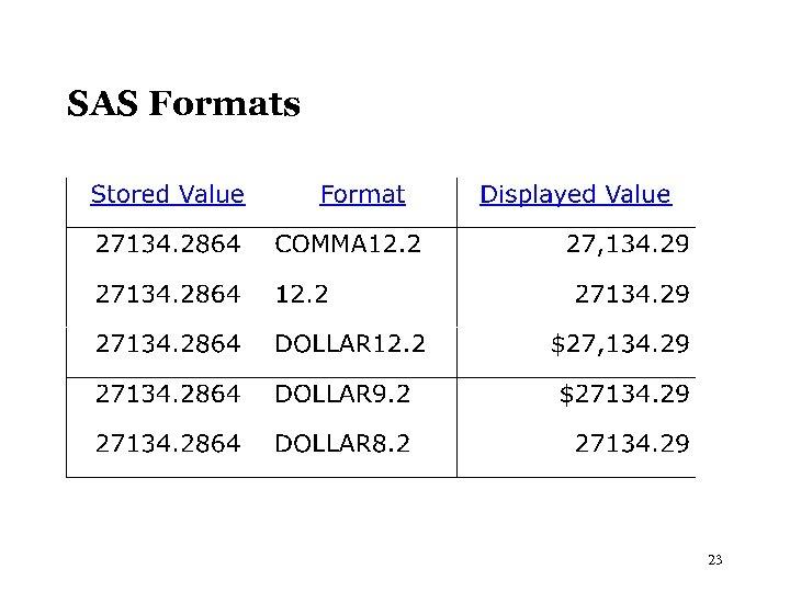 SAS Formats 23