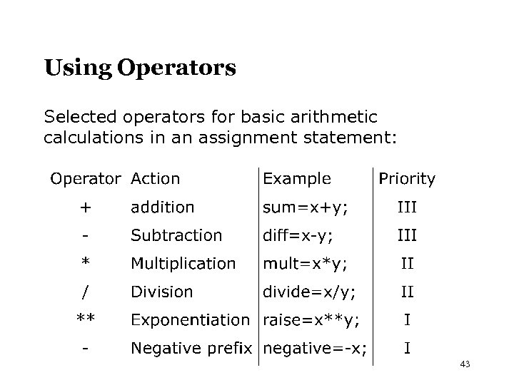 Using Operators Selected operators for basic arithmetic calculations in an assignment statement: 43