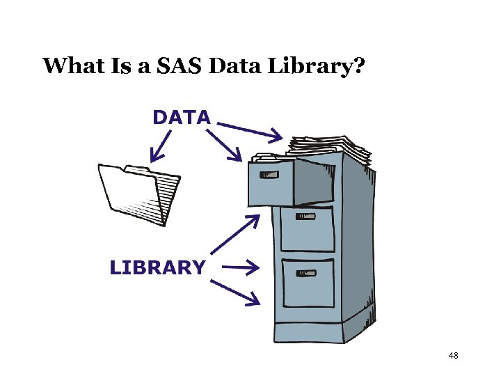 What Is a SAS Data Library? 48