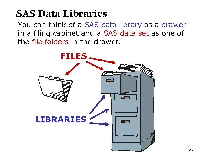 SAS Data Libraries You can think of a SAS data library as a drawer