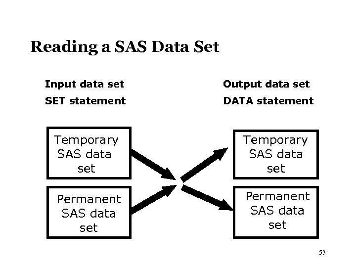 Reading a SAS Data Set Input data set Output data set SET statement DATA