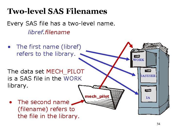Two-level SAS Filenames Every SAS file has a two-level name. libref. filename • The