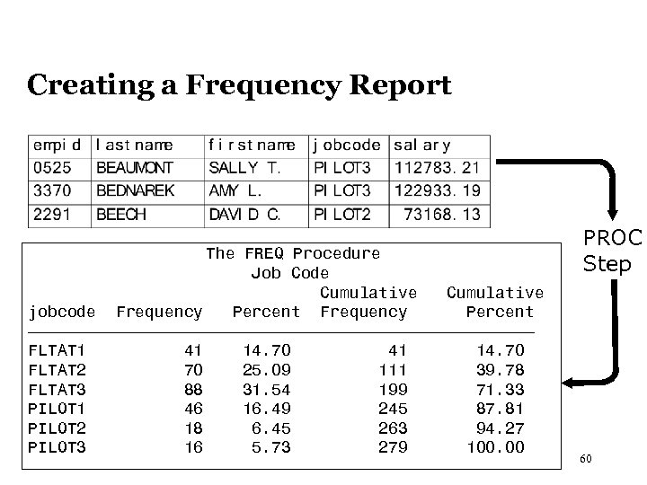 Creating a Frequency Report The FREQ Procedure Job Code Cumulative jobcode Frequency Percent ƒƒƒƒƒƒƒƒƒƒƒƒƒƒƒƒƒƒƒƒƒƒƒƒƒƒ