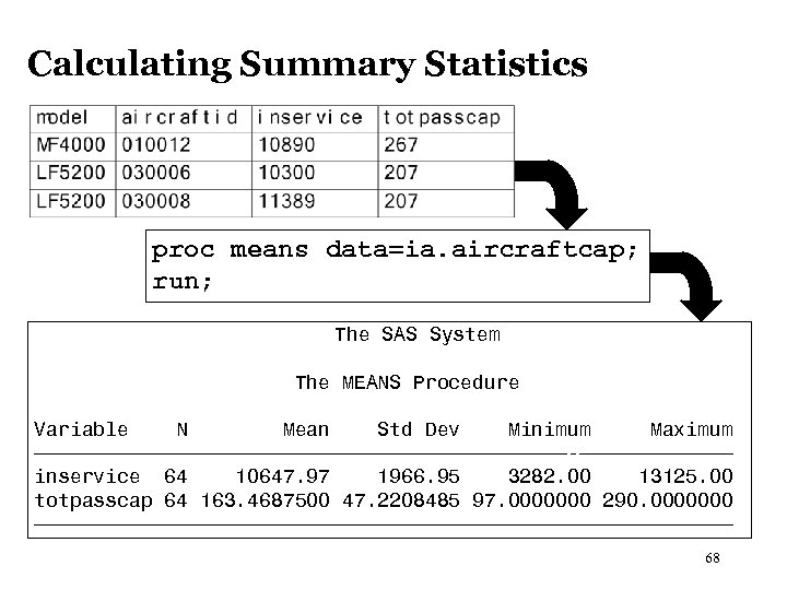 Calculating Summary Statistics proc means data=ia. aircraftcap; run; The SAS System The MEANS Procedure