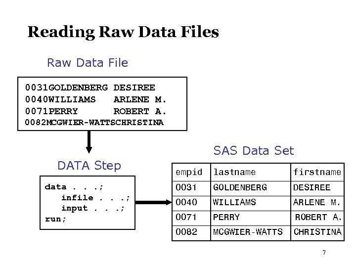 Reading Raw Data Files Raw Data File 0031 GOLDENBERG DESIREE 0040 WILLIAMS ARLENE M.