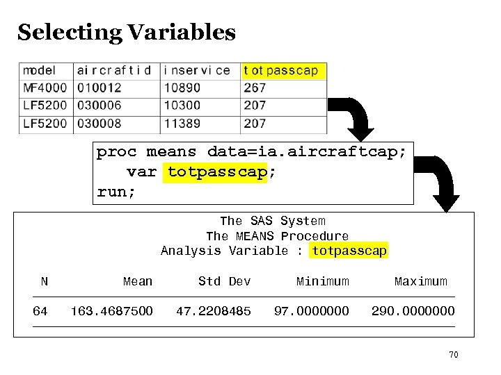 Selecting Variables proc means data=ia. aircraftcap; var totpasscap; run; The SAS System The MEANS