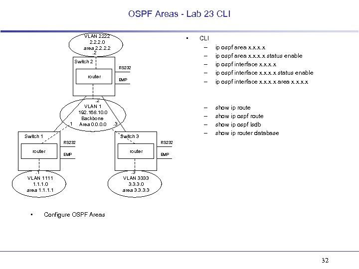 OSPF Areas - Lab 23 CLI VLAN 2222 2. 2. 2. 0 area 2.