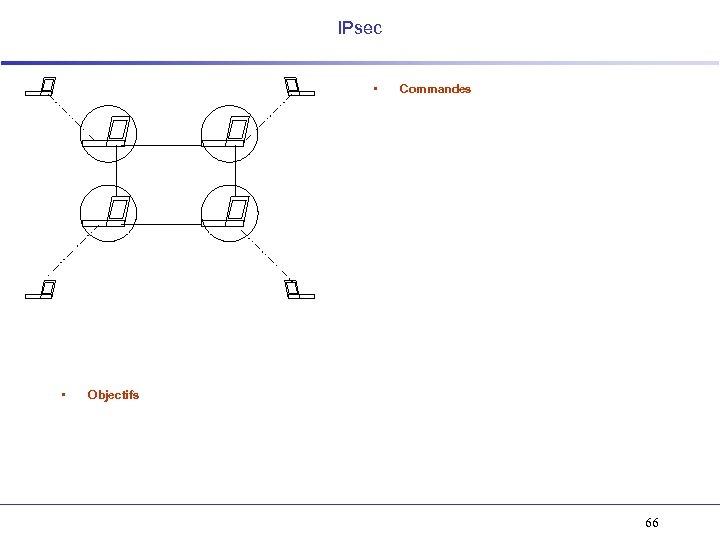 IPsec • • Commandes Objectifs 66