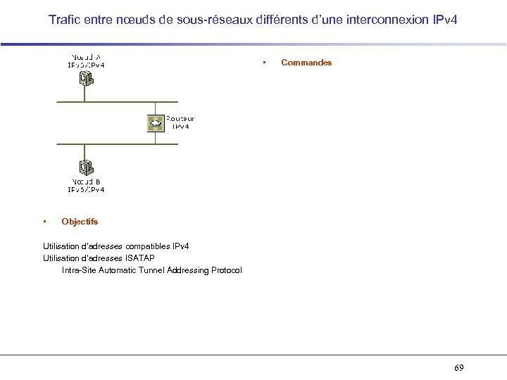 Trafic entre nœuds de sous-réseaux différents d'une interconnexion IPv 4 • • Commandes Objectifs