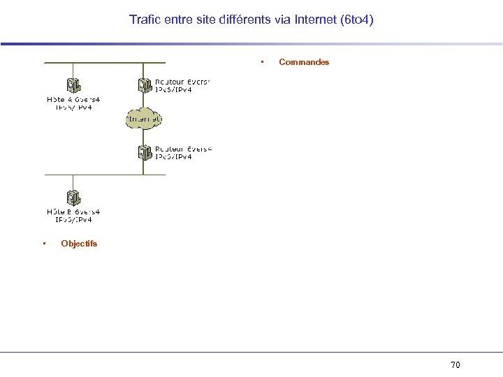Trafic entre site différents via Internet (6 to 4) • • Commandes Objectifs 70
