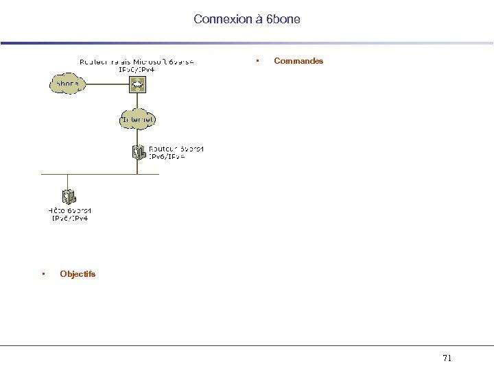 Connexion à 6 bone • • Commandes Objectifs 71