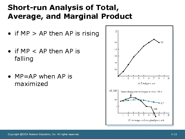 Short-run Analysis of Total, Average, and Marginal Product • if MP > AP then