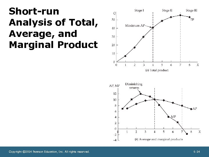 Short-run Analysis of Total, Average, and Marginal Product Copyright © 2014 Pearson Education, Inc.