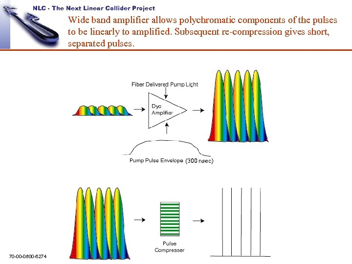 NLC - The Next Linear Collider Project Wide band amplifier allows polychromatic components of