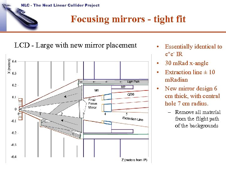 NLC - The Next Linear Collider Project Focusing mirrors - tight fit LCD -