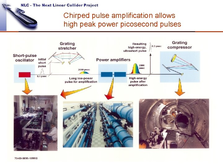NLC - The Next Linear Collider Project Chirped pulse amplification allows high peak power