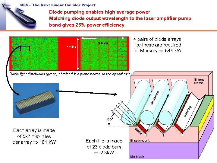 NLC - The Next Linear Collider Project Diode pumping enables high average power Matching