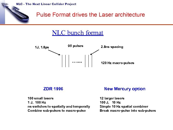 NLC - The Next Linear Collider Project Pulse Format drives the Laser architecture NLC