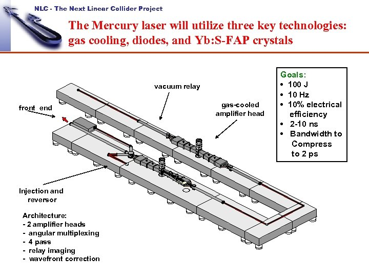 NLC - The Next Linear Collider Project The Mercury laser will utilize three key