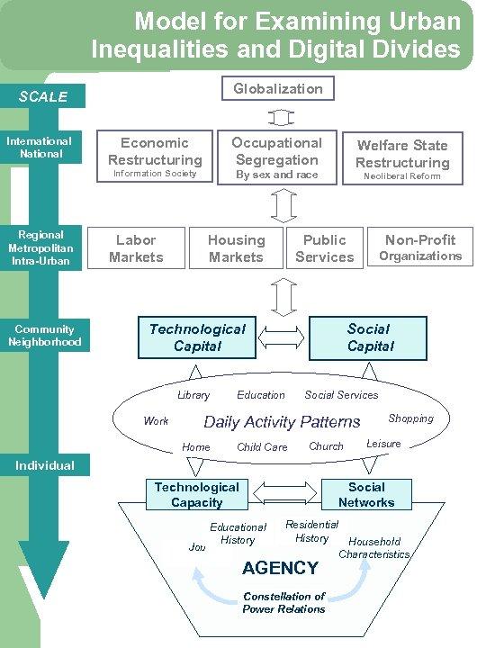 Model for Examining Urban Inequalities and Digital Divides Globalization SCALE Regional Metropolitan Intra-Urban Community