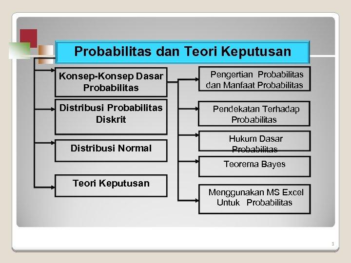 Probabilitas dan Teori Keputusan Konsep-Konsep Dasar Probabilitas Pengertian Probabilitas dan Manfaat Probabilitas Distribusi Probabilitas