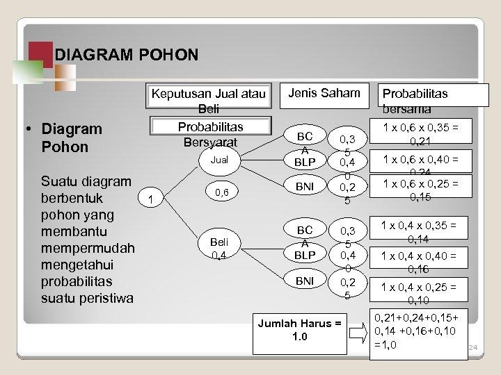 DIAGRAM POHON • Diagram Pohon Suatu diagram berbentuk pohon yang membantu mempermudah mengetahui probabilitas