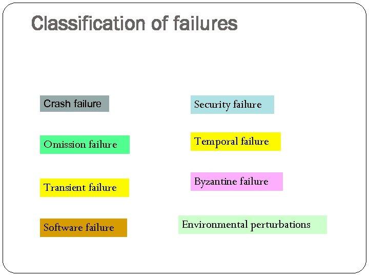 Classification of failures Crash failure Security failure Omission failure Temporal failure Transient failure Byzantine