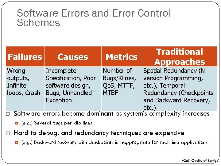 112 Software Errors and Error Control Schemes Failures Wrong outputs, Infinite loops, Crash Incomplete