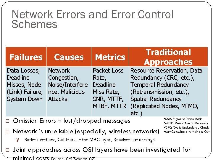 Network Errors and Error Control Schemes 113 Failures Causes Metrics Data Losses, Deadline Misses,