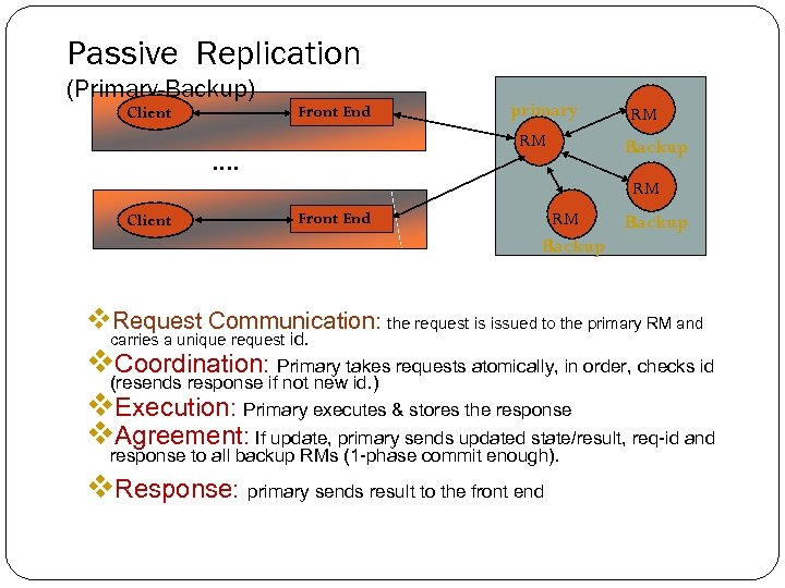 Passive Replication (Primary-Backup) Client Front End primary RM …. RM Backup RM Client Front