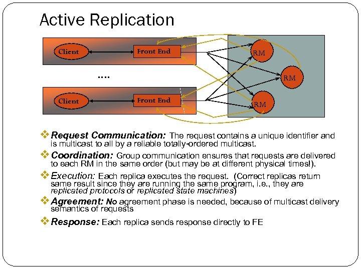 Active Replication Front End Client RM …. Client RM Front End RM v Request