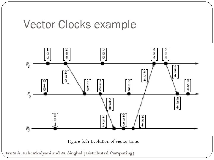 Vector Clocks example Figure 3. 2: Evolution of vector time. From A. Kshemkalyani and