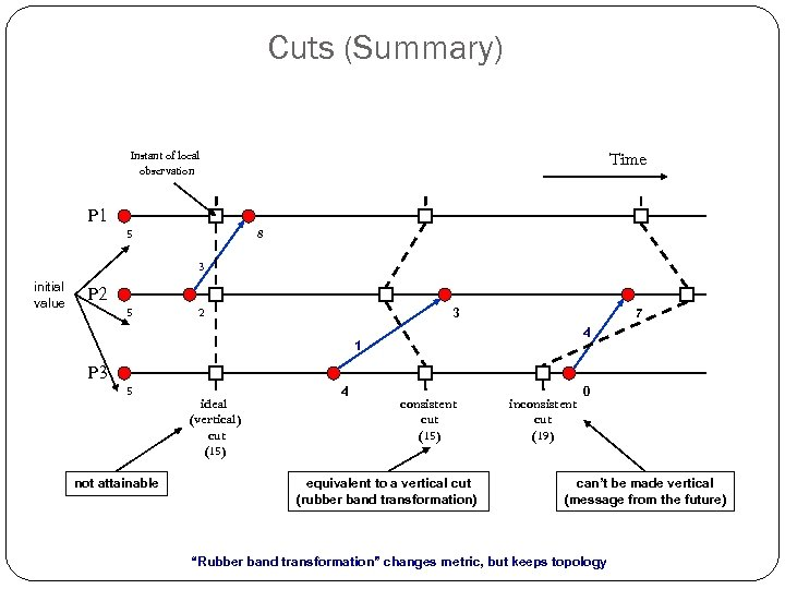 Cuts (Summary) Instant of local observation P 1 5 Time 8 3 initial value