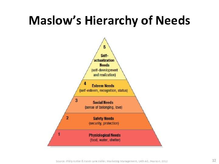 Maslow's Hierarchy of Needs Source: Philip Kotler & Kevin Lane Keller, Marketing Management, 14