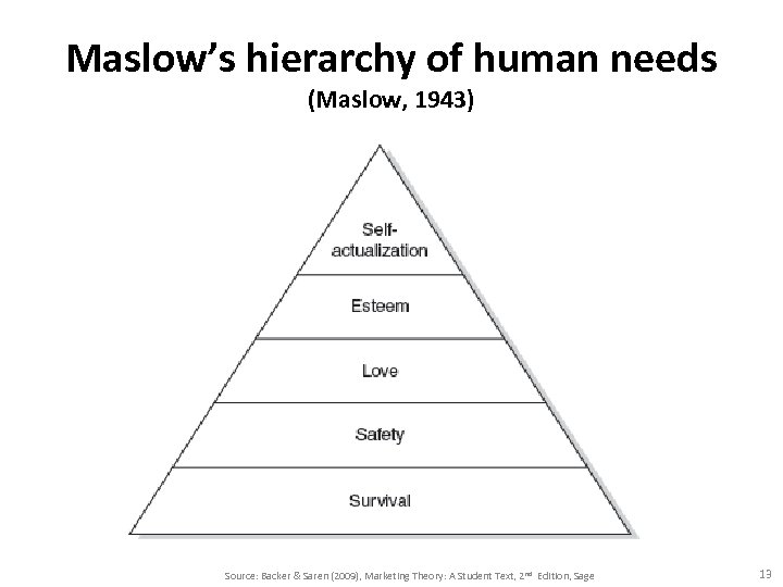 Maslow's hierarchy of human needs (Maslow, 1943) Source: Backer & Saren (2009), Marketing Theory:
