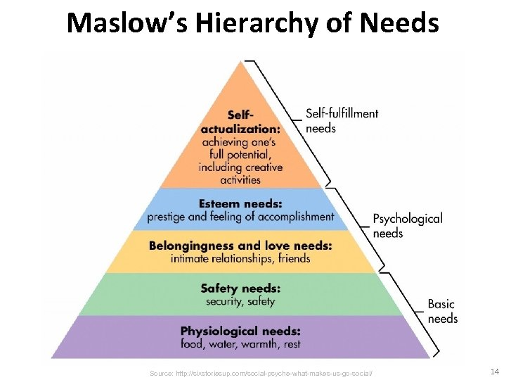 Maslow's Hierarchy of Needs Source: http: //sixstoriesup. com/social-psyche-what-makes-us-go-social/ 14