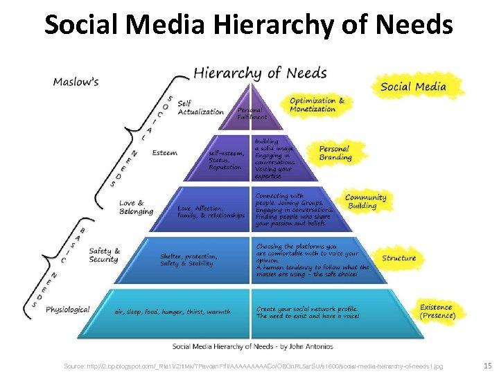 Social Media Hierarchy of Needs Source: http: //2. bp. blogspot. com/_Rta 1 VZlti. Mk/TPavcan.