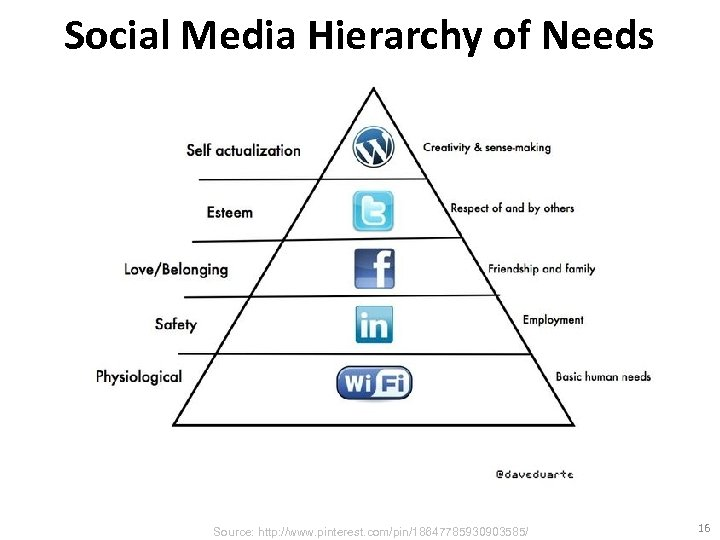 Social Media Hierarchy of Needs Source: http: //www. pinterest. com/pin/18647785930903585/ 16
