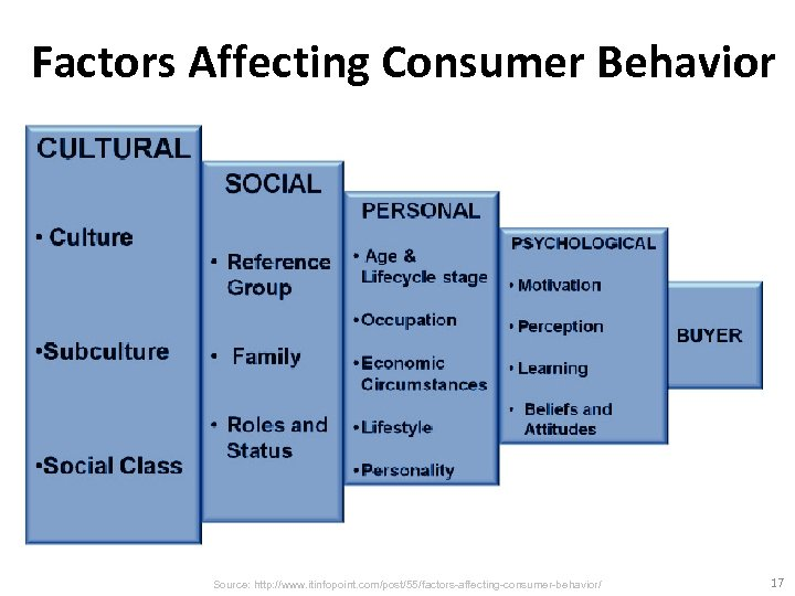 Factors Affecting Consumer Behavior Source: http: //www. itinfopoint. com/post/55/factors-affecting-consumer-behavior/ 17