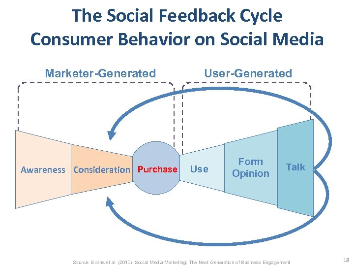 The Social Feedback Cycle Consumer Behavior on Social Media Marketer-Generated User-Generated Awareness Consideration Purchase