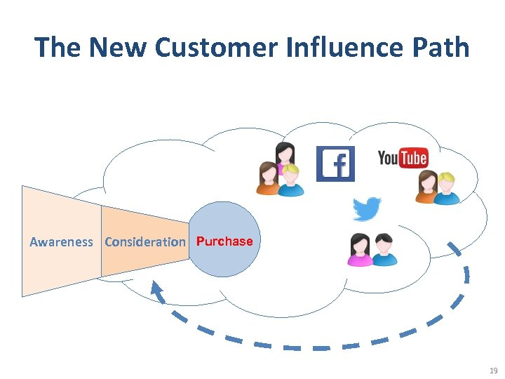 The New Customer Influence Path Awareness Consideration Purchase 19