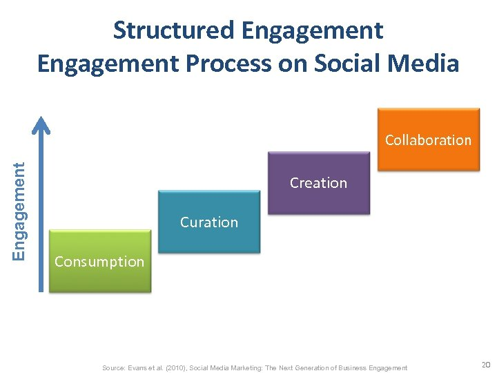Structured Engagement Process on Social Media Engagement Collaboration Creation Curation Consumption Source: Evans et