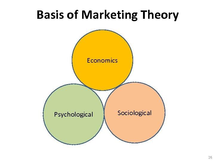 Basis of Marketing Theory Economics Psychological Sociological 26