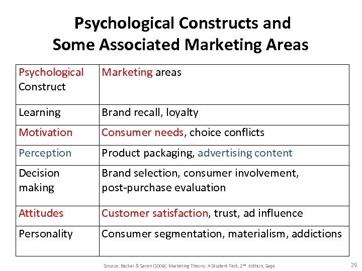 Psychological Constructs and Some Associated Marketing Areas Psychological Construct Marketing areas Learning Brand recall,