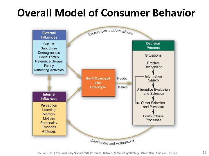 Overall Model of Consumer Behavior Source: J. Paul Peter and Jerry Olson (2004), Consumer