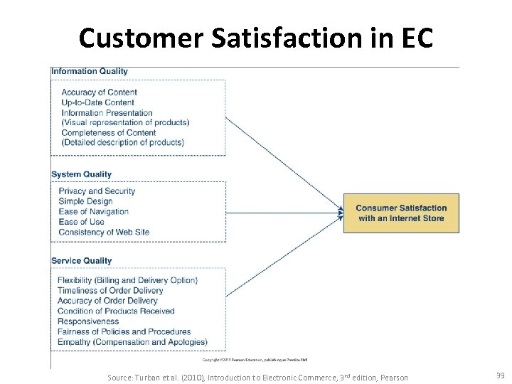 Customer Satisfaction in EC Source: Turban et al. (2010), Introduction to Electronic Commerce, 3