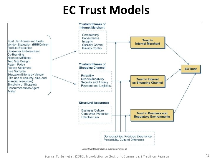 EC Trust Models Source: Turban et al. (2010), Introduction to Electronic Commerce, 3 rd