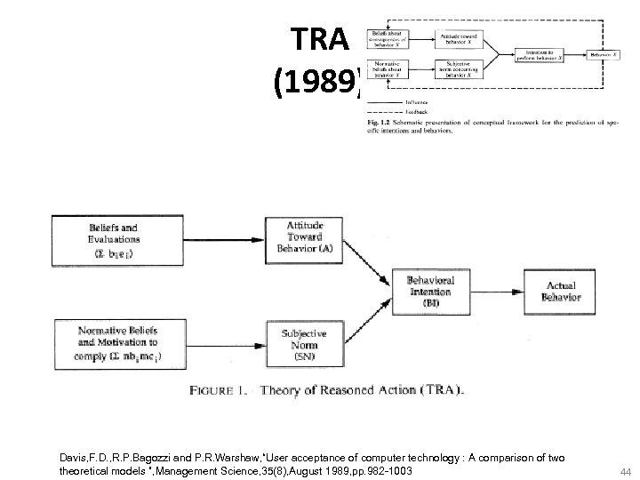 "TRA (1989) Davis, F. D. , R. P. Bagozzi and P. R. Warshaw, ""User"